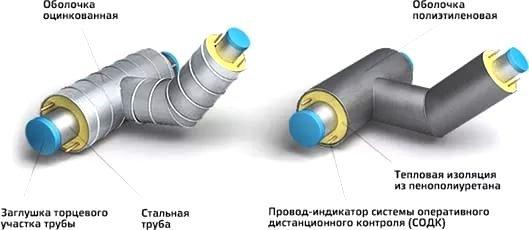 Тройниковое ответвление в ППУ-изоляции ГОСТ 30732-2006